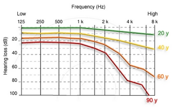 High frequency hearing loss classification